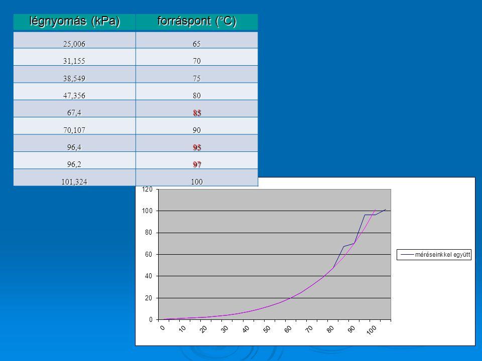 légnyomás (kPa) forráspont (°C) 25,00665 31,15570 38,54975 47,35680 67,485 70,10790 96,495 96,297 101,324100