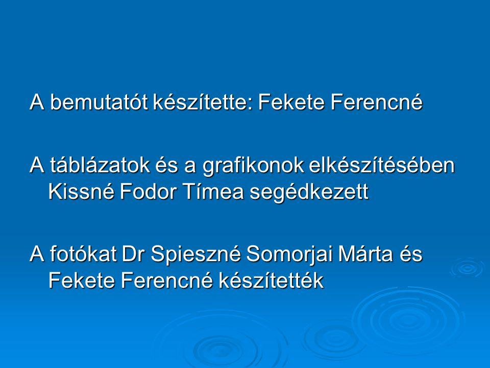 A bemutatót készítette: Fekete Ferencné A táblázatok és a grafikonok elkészítésében Kissné Fodor Tímea segédkezett A fotókat Dr Spieszné Somorjai Márt