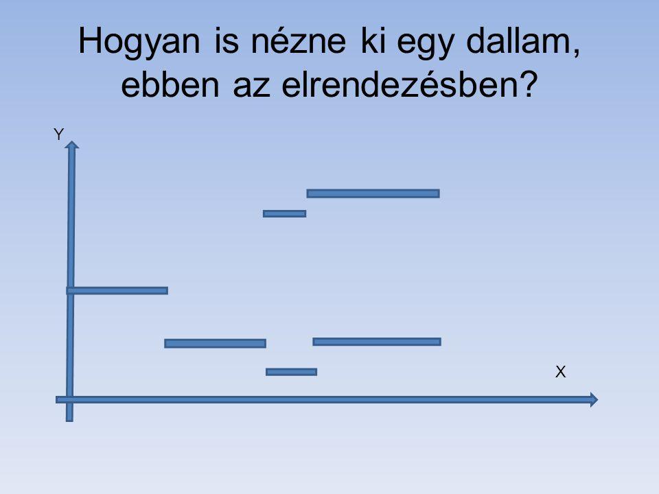Hogyan is nézne ki egy dallam, ebben az elrendezésben? Y X
