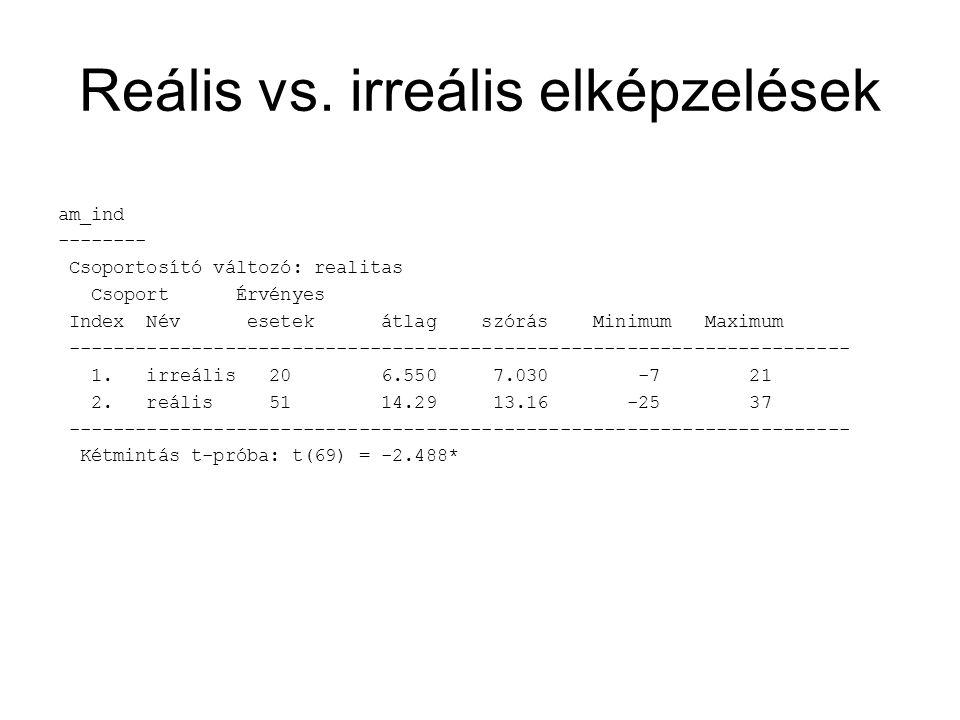Reális vs. irreális elképzelések am_ind -------- Csoportosító változó: realitas Csoport Érvényes Index Név esetek átlag szórás Minimum Maximum -------