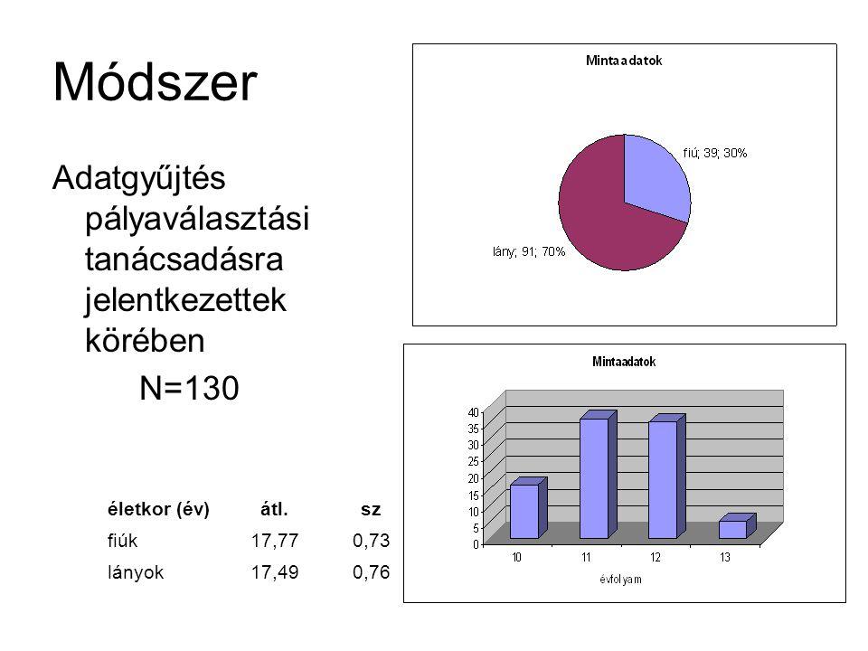 Módszer Adatgyűjtés pályaválasztási tanácsadásra jelentkezettek körében N=130 életkor (év)átl.sz fiúk17,770,73 lányok17,490,76