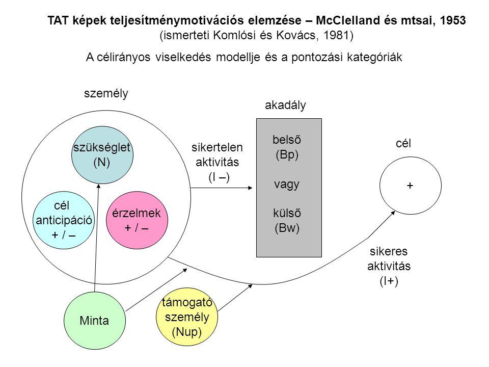 cél személy akadály szükséglet (N) cél anticipáció + / – érzelmek + / – + belső (Bp) vagy külső (Bw) sikertelen aktivitás (I –) sikeres aktivitás (I+) támogató személy (Nup) Minta TAT képek teljesítménymotivációs elemzése – McClelland és mtsai, 1953 (ismerteti Komlósi és Kovács, 1981) A célirányos viselkedés modellje és a pontozási kategóriák