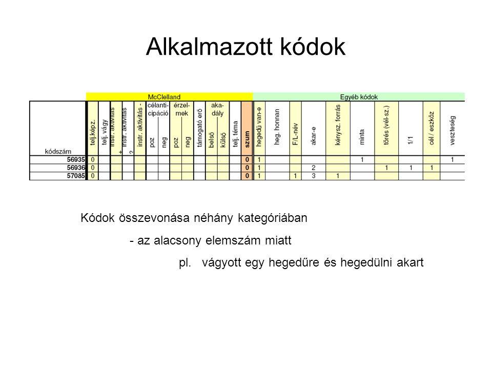 Alkalmazott kódok Kódok összevonása néhány kategóriában - az alacsony elemszám miatt pl. vágyott egy hegedűre és hegedülni akart