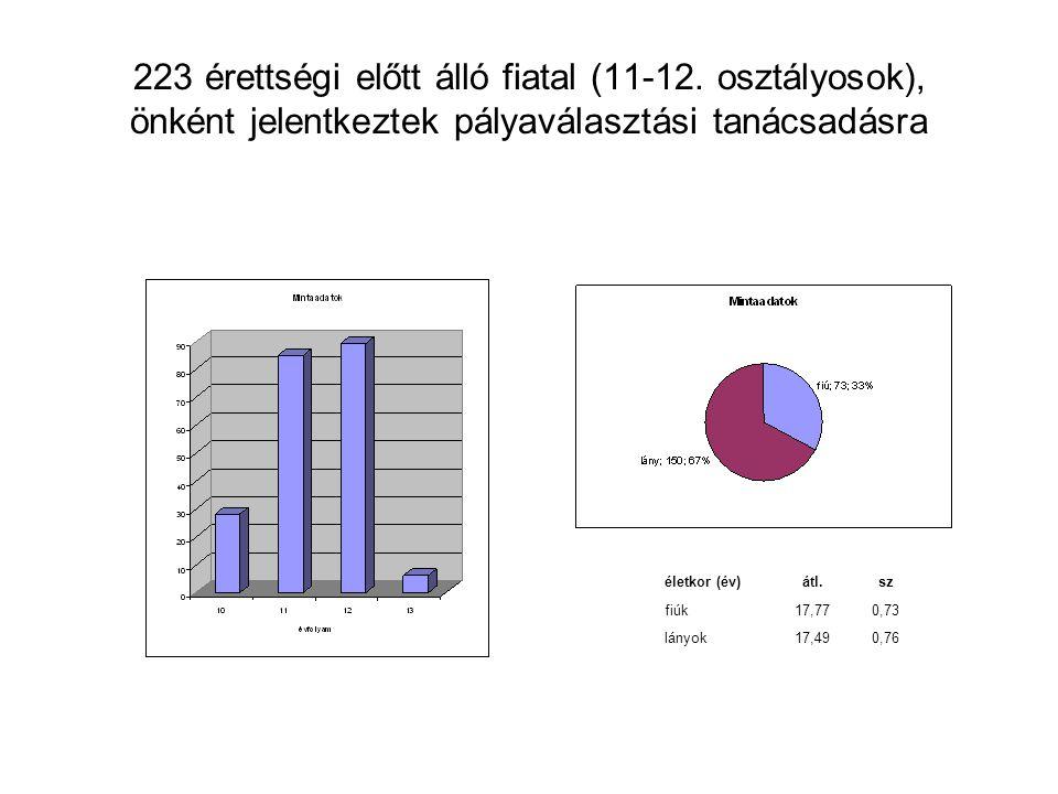223 érettségi előtt álló fiatal (11-12. osztályosok), önként jelentkeztek pályaválasztási tanácsadásra életkor (év)átl.sz fiúk17,770,73 lányok17,490,7