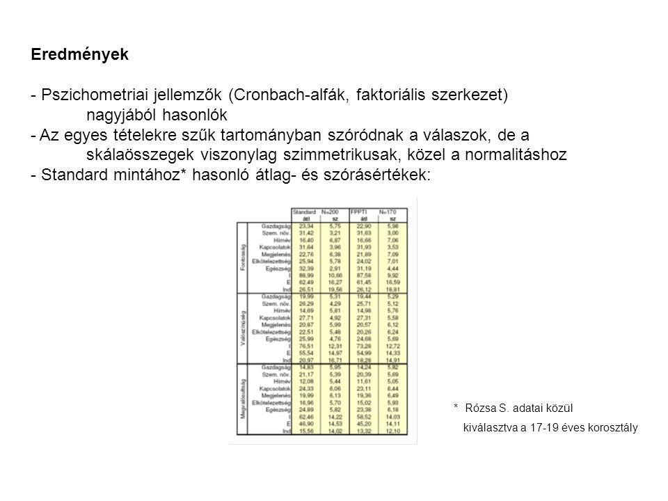 Eredmények - Pszichometriai jellemzők (Cronbach-alfák, faktoriális szerkezet) nagyjából hasonlók - Az egyes tételekre szűk tartományban szóródnak a válaszok, de a skálaösszegek viszonylag szimmetrikusak, közel a normalitáshoz - Standard mintához* hasonló átlag- és szórásértékek: * Rózsa S.