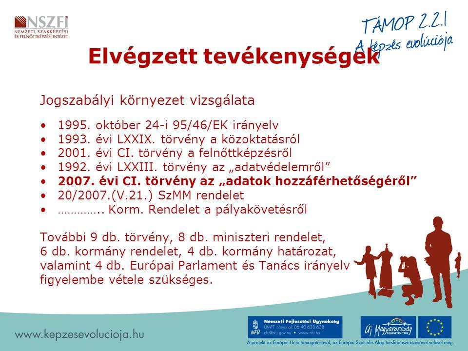 Elvégzett tevékenységek Jogszabályi környezet vizsgálata 1995. október 24-i 95/46/EK irányelv 1993. évi LXXIX. törvény a közoktatásról 2001. évi CI. t