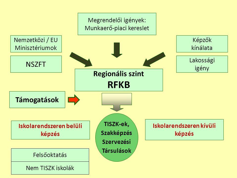 Nemzetközi / EU Minisztériumok NSZFT Megrendelői igények: Munkaerő-piaci kereslet Regionális szint RFKB Iskolarendszeren belüli képzés Iskolarendszere