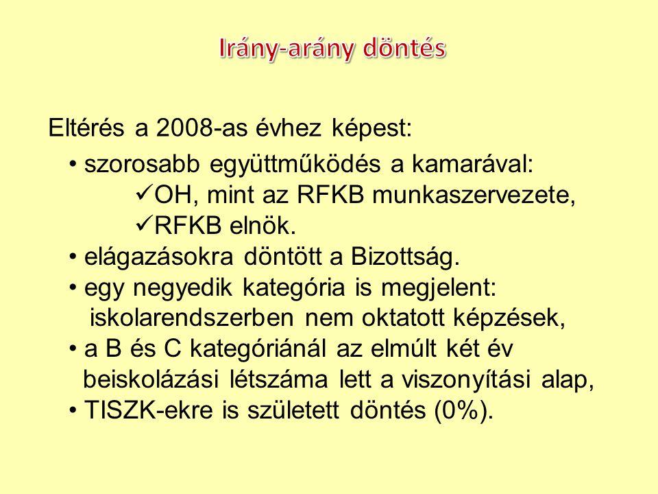 Eltérés a 2008-as évhez képest: szorosabb együttműködés a kamarával: OH, mint az RFKB munkaszervezete, RFKB elnök. elágazásokra döntött a Bizottság. e