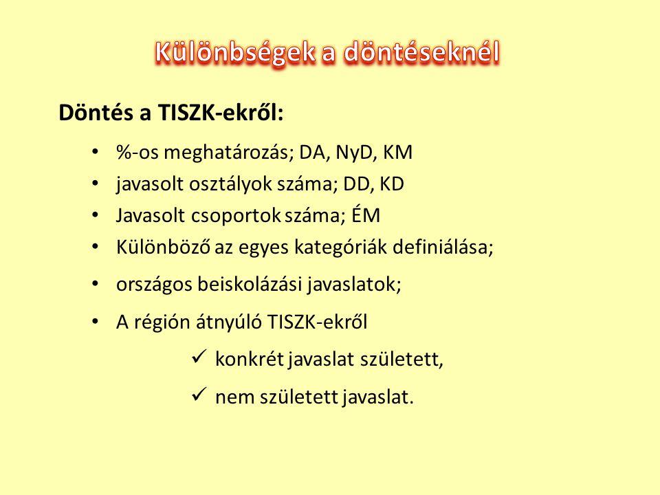 Döntés a TISZK-ekről: %-os meghatározás; DA, NyD, KM javasolt osztályok száma; DD, KD Javasolt csoportok száma; ÉM Különböző az egyes kategóriák defin
