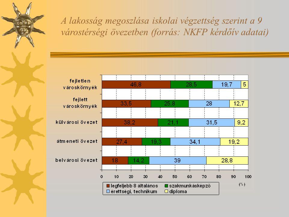 A lakosság megoszlása iskolai végzettség szerint a 9 várostérségi övezetben (forrás: NKFP kérdőív adatai)
