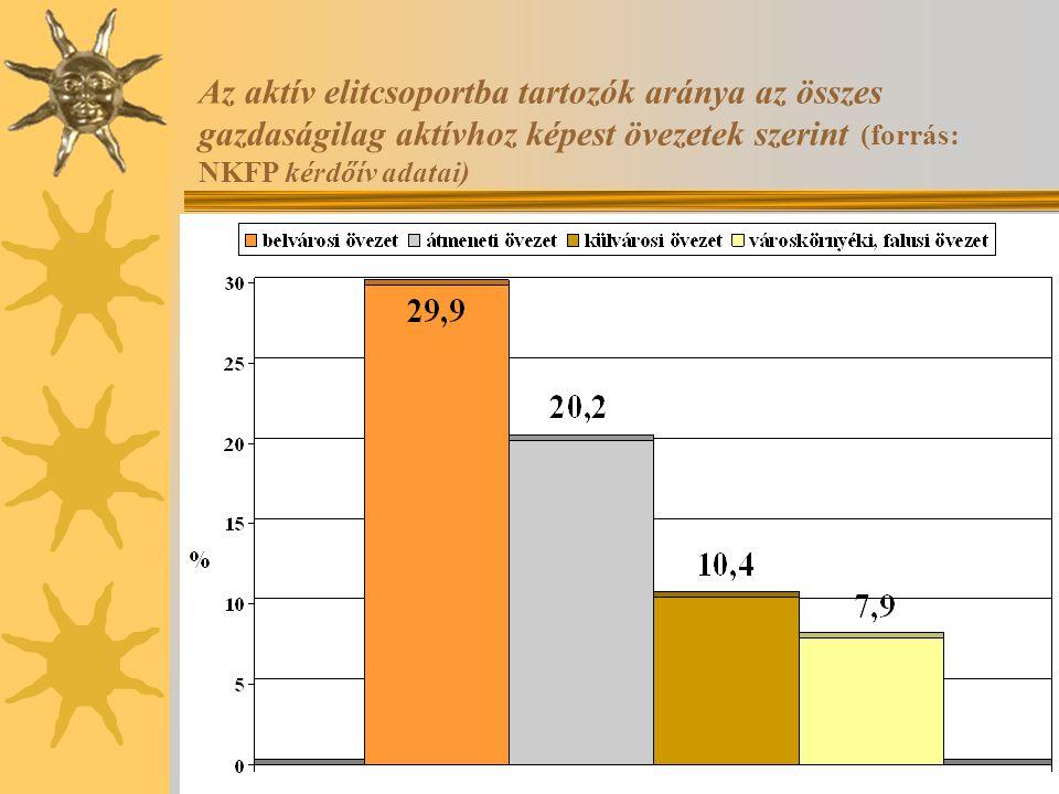 Az aktív elitcsoportba tartozók aránya az összes gazdaságilag aktívhoz képest övezetek szerint (forrás: NKFP kérdőív adatai)