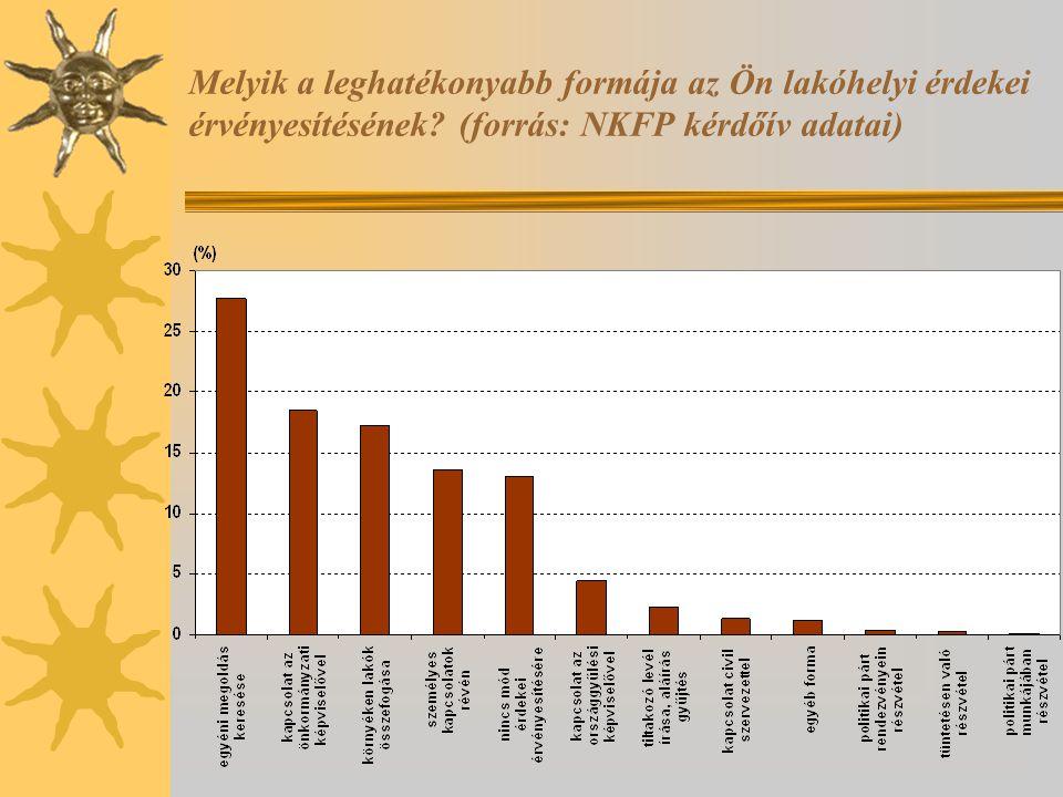 Melyik a leghatékonyabb formája az Ön lakóhelyi érdekei érvényesítésének? (forrás: NKFP kérdőív adatai)