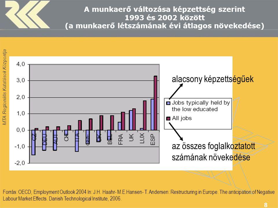 MTA Regionális Kutatások Központja 9 A feldolgozóiparban és az üzleti szolgáltatásokban foglalkoztatottak aránya a képzettség szintje szerint 2002-ben (%) Forrás: European Commission 2004, Eurostat Labour Force Survey.