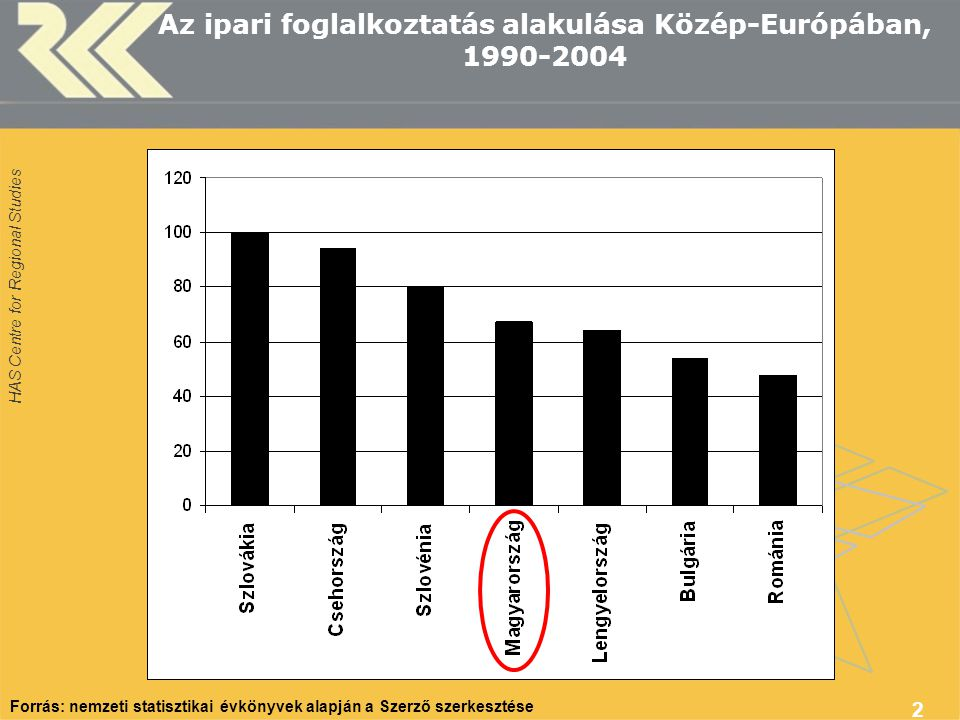 HAS Centre for Regional Studies 2 Az ipari foglalkoztatás alakulása Közép-Európában, 1990-2004 Forrás: nemzeti statisztikai évkönyvek alapján a Szerző szerkesztése