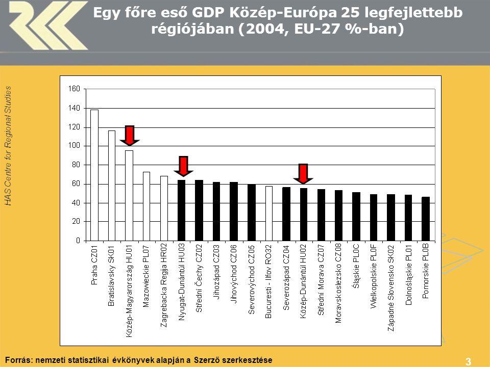 HAS Centre for Regional Studies 3 Egy főre eső GDP Közép-Európa 25 legfejlettebb régiójában (2004, EU-27 %-ban) Forrás: nemzeti statisztikai évkönyvek alapján a Szerző szerkesztése