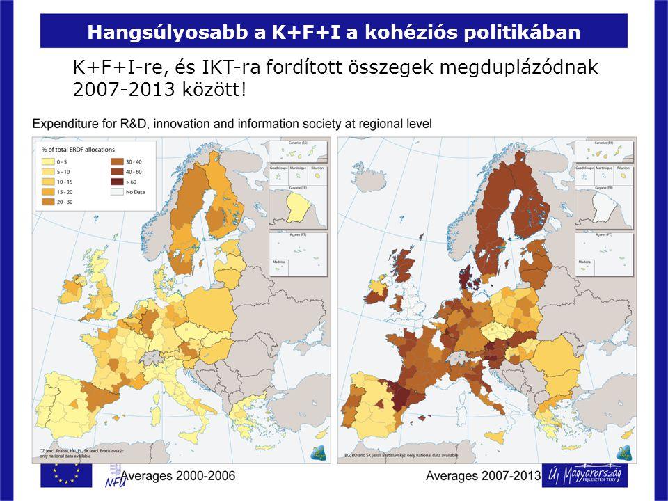 Hangsúlyosabb a K+F+I a kohéziós politikában K+F+I-re, és IKT-ra fordított összegek megduplázódnak 2007-2013 között!