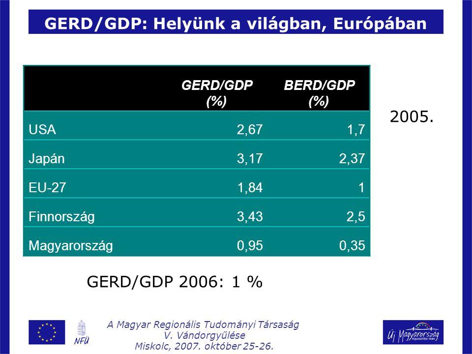 GERD/GDP: Helyünk a világban, Európában GERD/GDP (%) BERD/GDP (%) USA2,671,7 Japán3,172,37 EU-271,841 Finnország3,432,5 Magyarország0,950,35 2005.