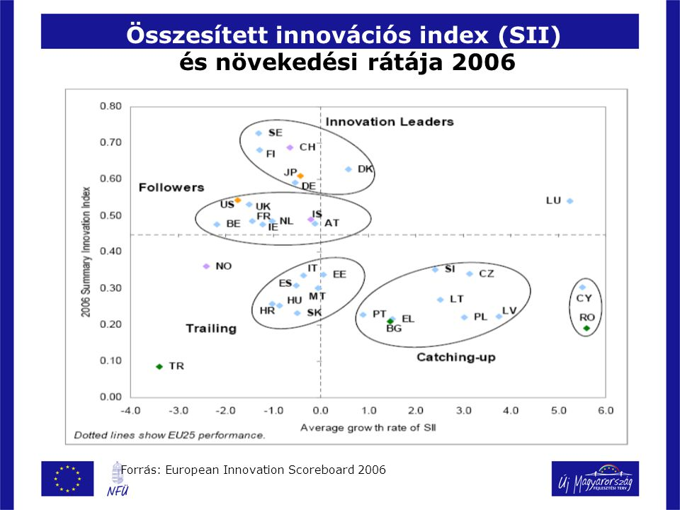 Kohéziós támogatások Lisszabon-pántlikázása (earmarking) Lisszaboni kategóriák: kutatás-fejlesztés és innováció ösztönzése, IKT, ipari versenyképesség erősítése, vállalkozási képességek ösztönzése, fenntartható erőforrások, környezetvédelem és növekedés, európai fontosságú közlekedési hálózatok, befektetés az emberbe.