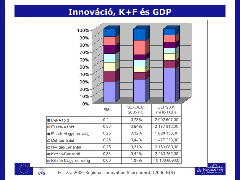 Innováció, K+F és GDP Forrás: 2006 Regional Innovation Scoreboard, (2006 RIS)