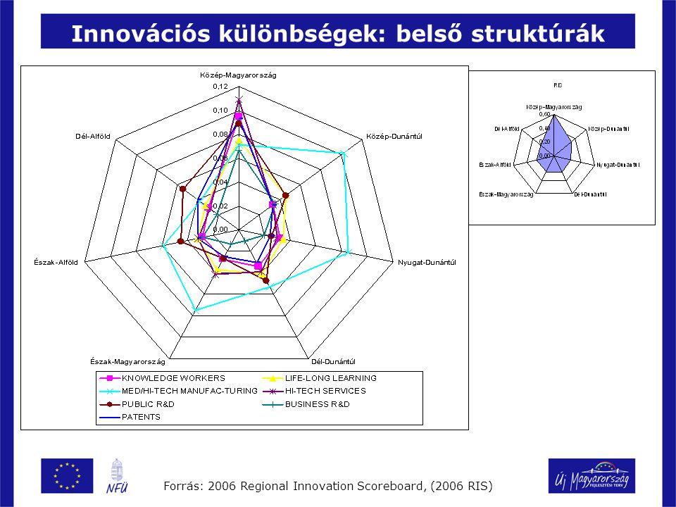 Innovációs különbségek: belső struktúrák Forrás: 2006 Regional Innovation Scoreboard, (2006 RIS)