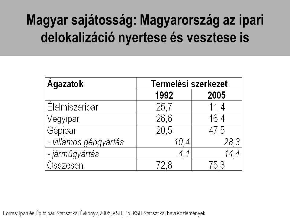 Magyar sajátosság: Magyarország az ipari delokalizáció nyertese és vesztese is Forrás: Ipari és Építőipari Statisztikai Évkönyv, 2005, KSH, Bp, KSH St
