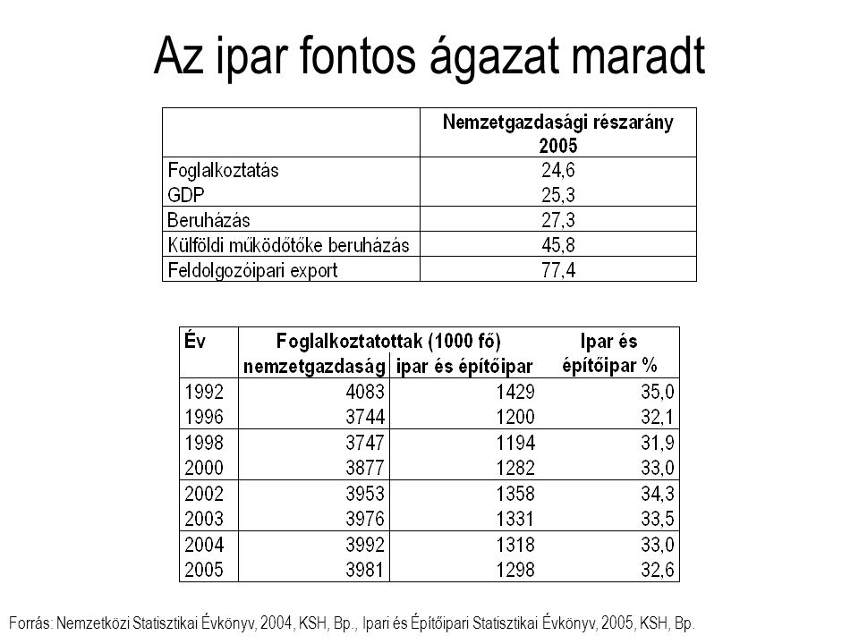 Az ipar fontos ágazat maradt Forrás: Nemzetközi Statisztikai Évkönyv, 2004, KSH, Bp., Ipari és Építőipari Statisztikai Évkönyv, 2005, KSH, Bp.