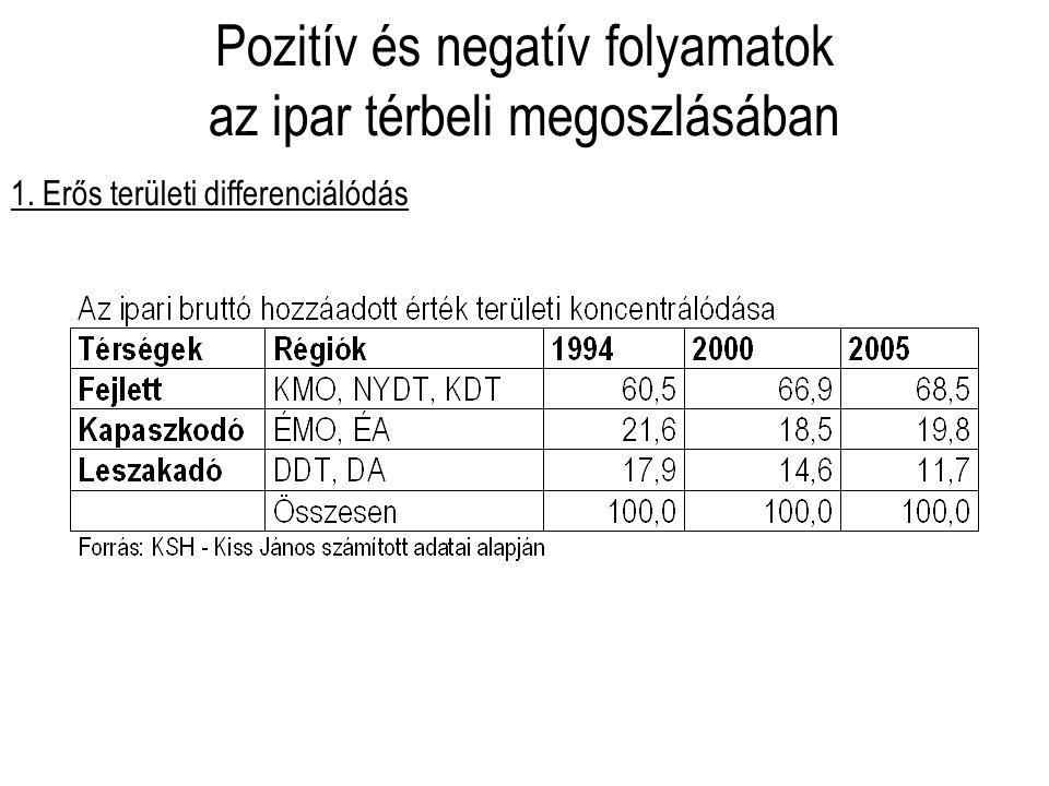 Pozitív és negatív folyamatok az ipar térbeli megoszlásában 1. Erős területi differenciálódás