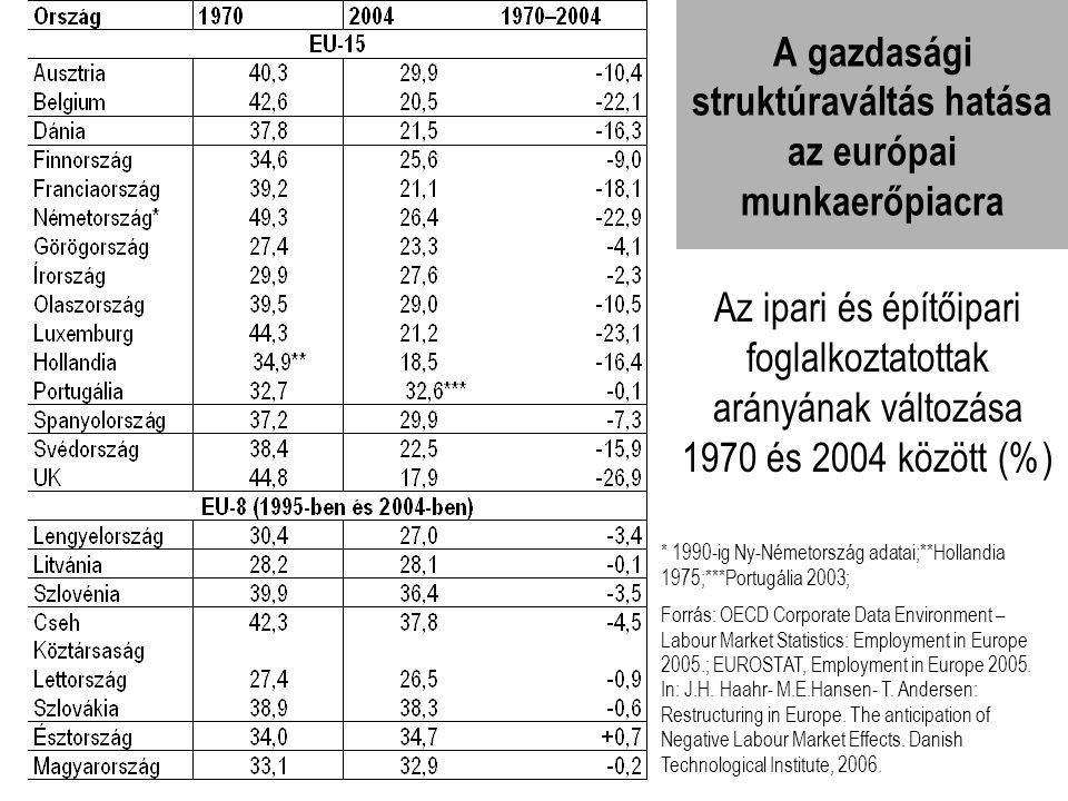 A gazdasági struktúraváltás hatása az európai munkaerőpiacra * 1990-ig Ny-Németország adatai;**Hollandia 1975;***Portugália 2003; Forrás: OECD Corpora