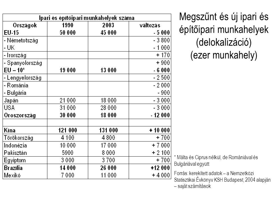 Megszűnt és új ipari és építőipari munkahelyek (delokalizáció) (ezer munkahely) * Málta és Ciprus nélkül, de Romániával és Bulgáriával együtt Forrás: