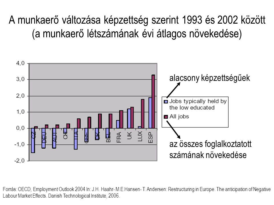 A munkaerő változása képzettség szerint 1993 és 2002 között (a munkaerő létszámának évi átlagos növekedése) Forrás: OECD, Employment Outlook 2004 In: