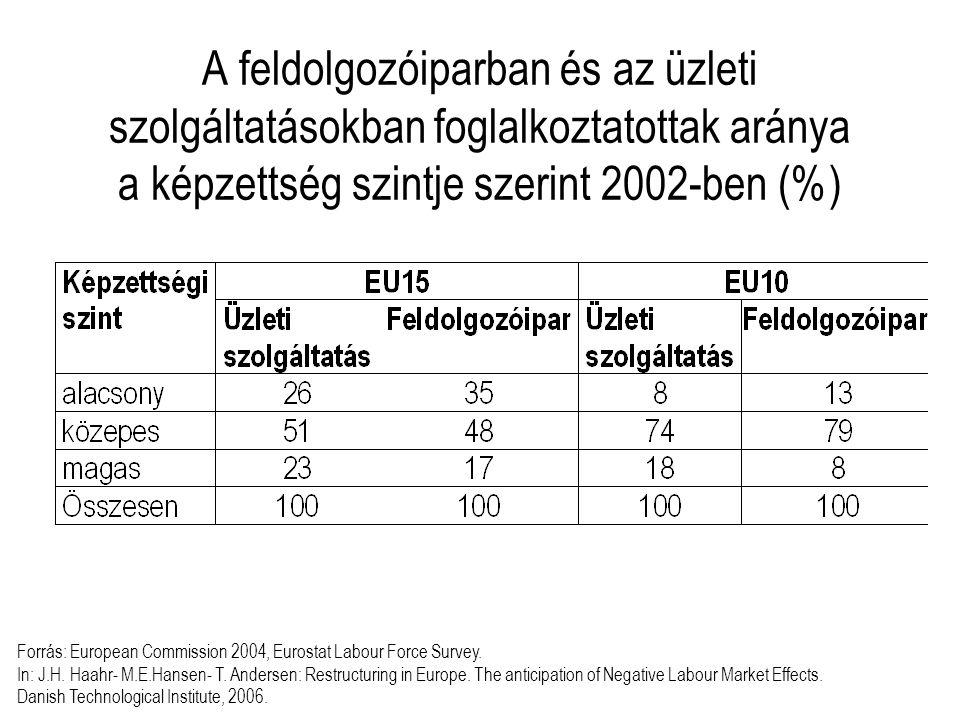 A feldolgozóiparban és az üzleti szolgáltatásokban foglalkoztatottak aránya a képzettség szintje szerint 2002-ben (%) Forrás: European Commission 2004