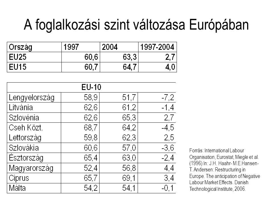 A foglalkozási szint változása Európában Forrás: International Labour Organisation, Eurostat, Miegle et al. (1996) In: J.H. Haahr- M.E.Hansen- T. Ande