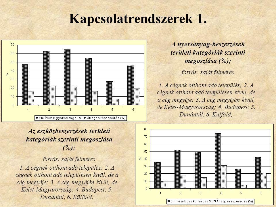 Kapcsolatrendszerek 1. A nyersanyag-beszerzések területi kategóriák szerinti megoszlása (%); forrás: saját felmérés 1. A cégnek otthont adó település;