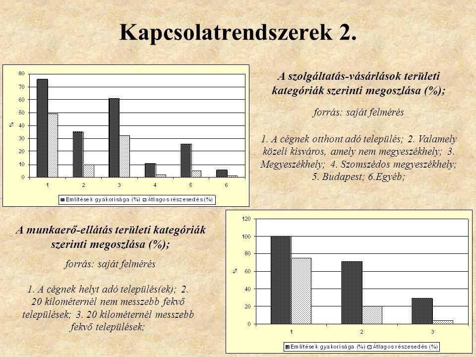 Kapcsolatrendszerek 2. A szolgáltatás-vásárlások területi kategóriák szerinti megoszlása (%); forrás: saját felmérés 1. A cégnek otthont adó település