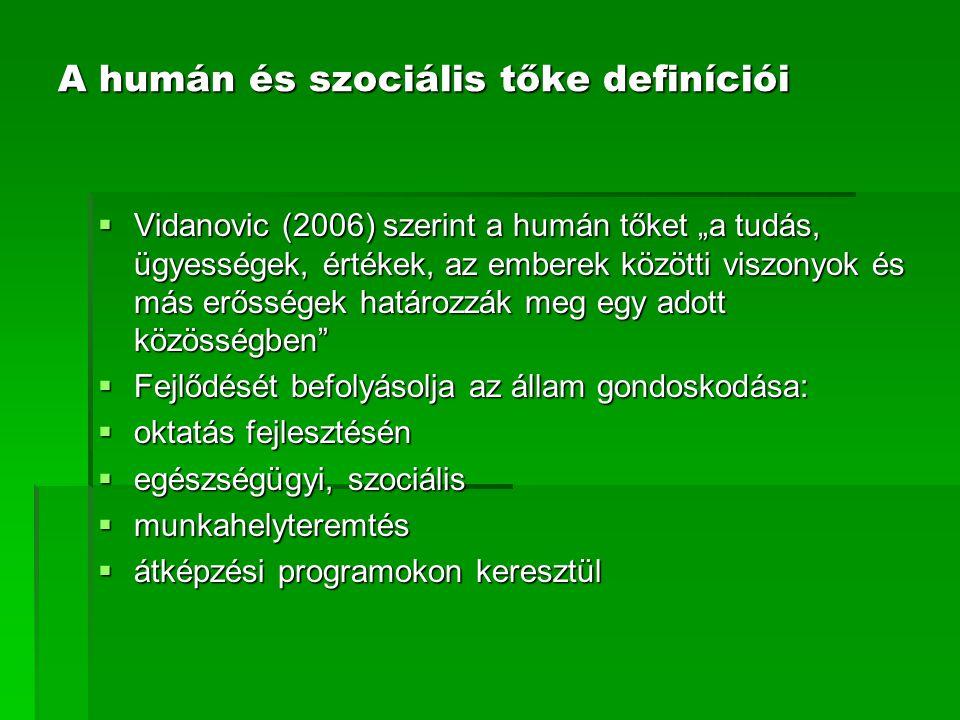 """A humán és szociális tőke definíciói  Vidanovic (2006) szerint a humán tőket """"a tudás, ügyességek, értékek, az emberek közötti viszonyok és más erősségek határozzák meg egy adott közösségben  Fejlődését befolyásolja az állam gondoskodása:  oktatás fejlesztésén  egészségügyi, szociális  munkahelyteremtés  átképzési programokon keresztül"""