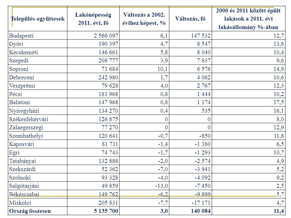 Település-együttesek Lakónépesség 2011. évi, fő Változás a 2002.