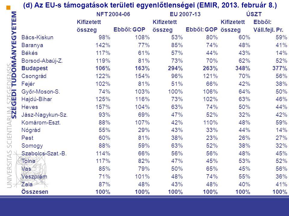 (d) Az EU-s támogatások területi egyenlőtlenségei (EMIR, 2013.