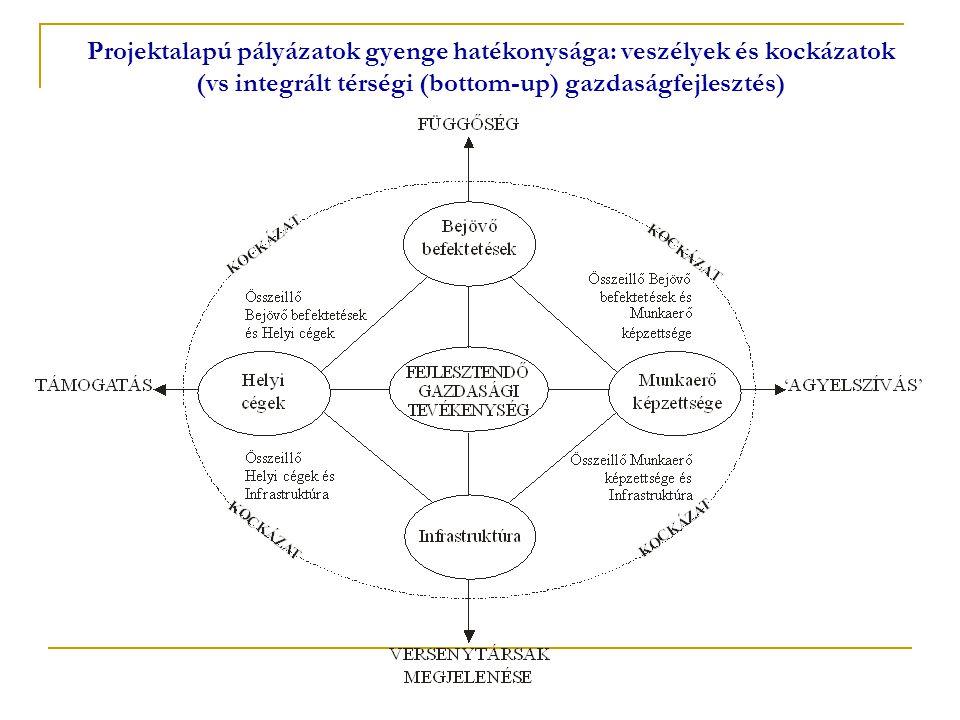 Projektalapú pályázatok gyenge hatékonysága: veszélyek és kockázatok (vs integrált térségi (bottom-up) gazdaságfejlesztés)