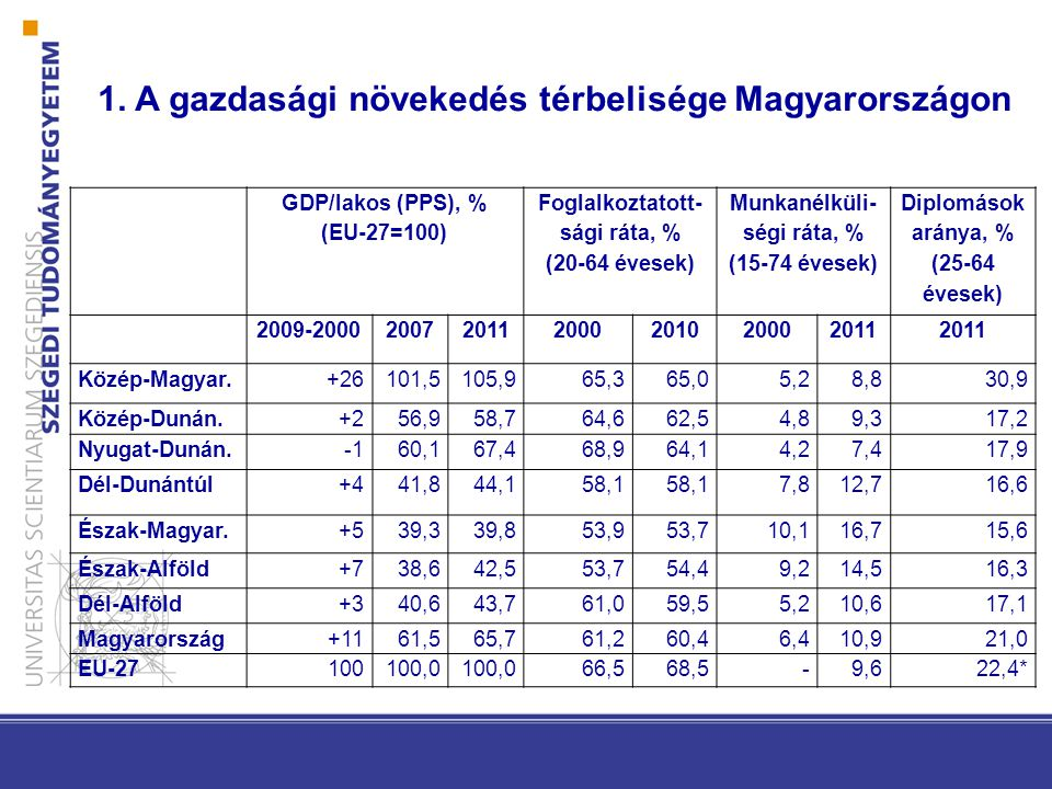 GDP/lakos (PPS), % (EU-27=100) Foglalkoztatott- sági ráta, % (20-64 évesek) Munkanélküli- ségi ráta, % (15-74 évesek) Diplomások aránya, % (25-64 évesek) 2009-2000200720112000201020002011 Közép-Magyar.+26101,5105,965,365,05,28,830,9 Közép-Dunán.+256,958,764,662,54,89,317,2 Nyugat-Dunán.60,167,468,964,14,27,417,9 Dél-Dunántúl+441,844,158,1 7,812,716,6 Észak-Magyar.+539,339,853,953,710,116,715,6 Észak-Alföld+738,642,553,754,49,214,516,3 Dél-Alföld+340,643,761,059,55,210,617,1 Magyarország+1161,565,761,260,46,410,921,0 EU-27100100,0 66,568,5-9,622,4* 1.