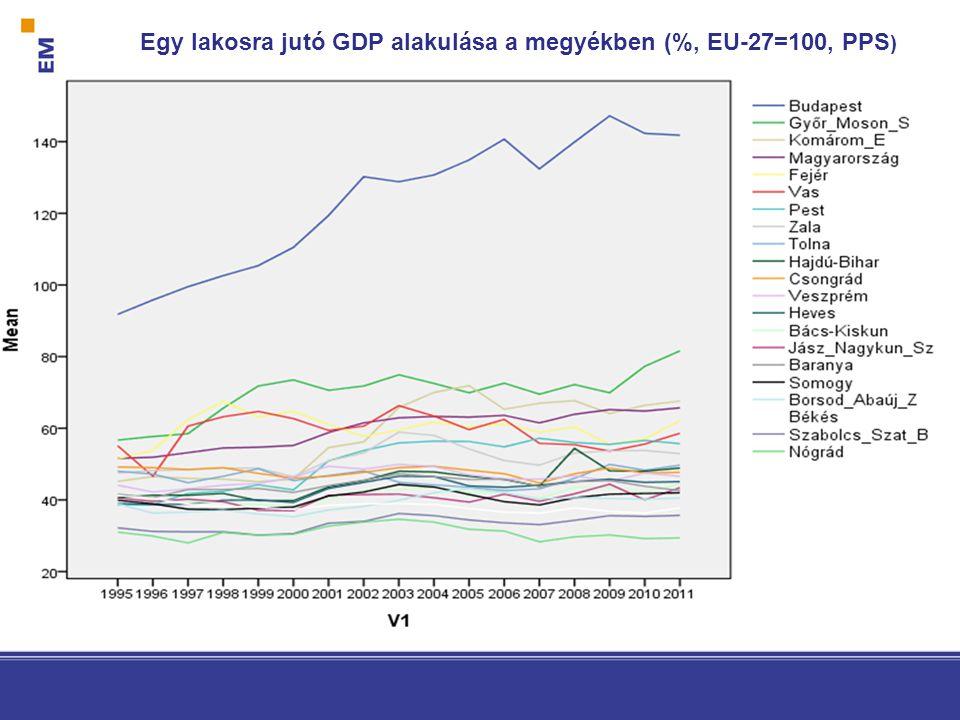 Egy lakosra jutó GDP alakulása a megyékben (%, EU-27=100, PPS )