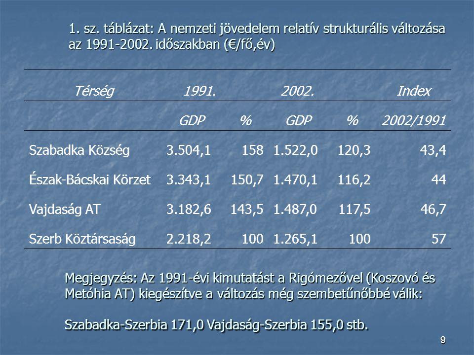 9 1.sz. táblázat: A nemzeti jövedelem relatív strukturális változása az 1991-2002.