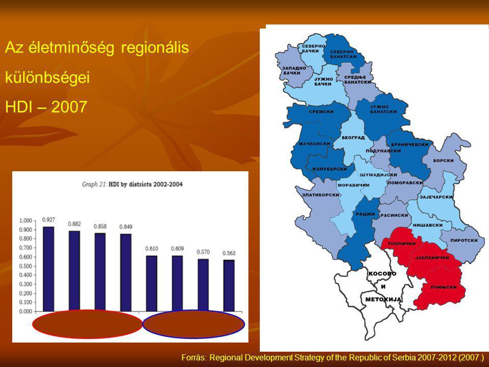 Az életminőség regionális különbségei HDI – 2007 Forrás: Regional Development Strategy of the Republic of Serbia 2007-2012 (2007.)