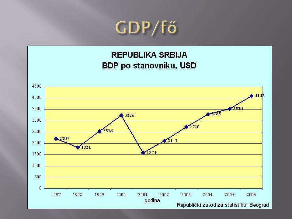  A 2006-ban megállapított GDP az 1990 évi GDP 65%-a  A regionális fejlettség polarizációja  Depopuláció és migrációk, aránytalan urbanizáció  Munkanélküliség, szociális problémák  Technológiai lemaradás, a hagyományos iparágak  Infrastrukturális felszereltség alacsony szintje  K+F – 0,5% GDP  A privatizáció és az ipar átállása lassan halad, alacsony konkurencia, a beruházások hiánya vagy alacsony szintje  Környezeti problémák....(hulladék, víz, zaj)  Szegénység regionális különbségei (Szerbia 10,5%)