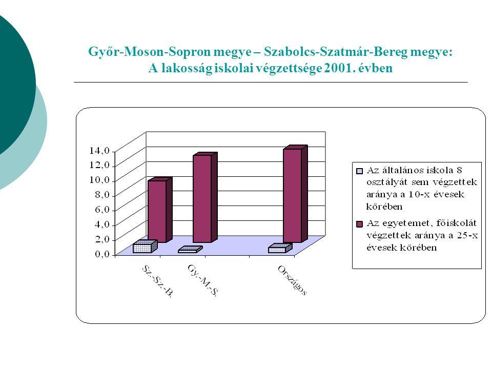 Győr-Moson-Sopron megye – Szabolcs-Szatmár-Bereg megye: A lakosság iskolai végzettsége 2001.