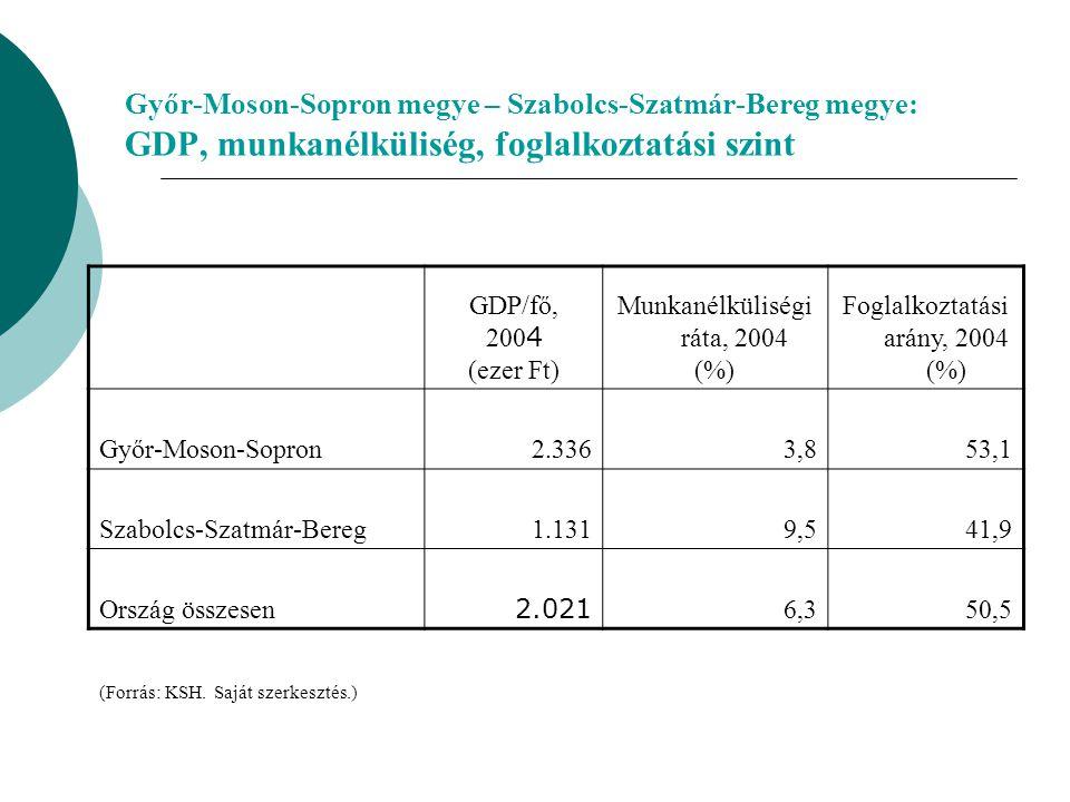 Győr-Moson-Sopron megye – Szabolcs-Szatmár-Bereg megye: GDP, munkanélküliség, foglalkoztatási szint GDP/fő, 200 4 (ezer Ft) Munkanélküliségi ráta, 2004 (%) Foglalkoztatási arány, 2004 (%) Győr-Moson-Sopron2.3363,853,1 Szabolcs-Szatmár-Bereg1.1319,541,9 Ország összesen 2.021 6,350,5 (Forrás: KSH.