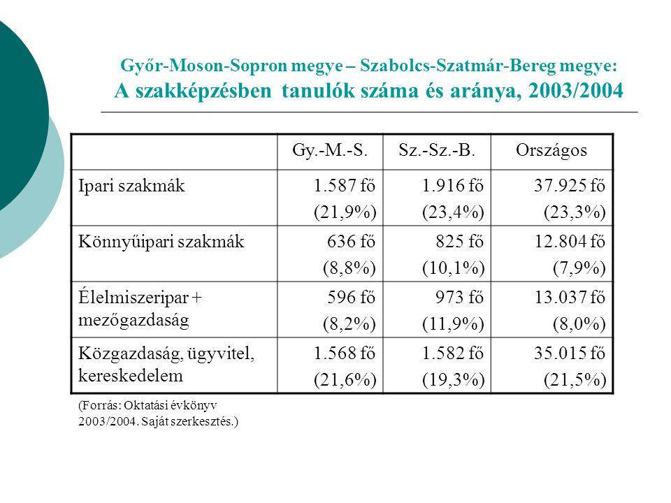 Győr-Moson-Sopron megye – Szabolcs-Szatmár-Bereg megye: A szakképzésben tanulók száma és aránya, 2003/2004 Gy.-M.-S.Sz.-Sz.-B.Országos Ipari szakmák1.587 fő (21,9%) 1.916 fő (23,4%) 37.925 fő (23,3%) Könnyűipari szakmák636 fő (8,8%) 825 fő (10,1%) 12.804 fő (7,9%) Élelmiszeripar + mezőgazdaság 596 fő (8,2%) 973 fő (11,9%) 13.037 fő (8,0%) Közgazdaság, ügyvitel, kereskedelem 1.568 fő (21,6%) 1.582 fő (19,3%) 35.015 fő (21,5%) (Forrás: Oktatási évkönyv 2003/2004.