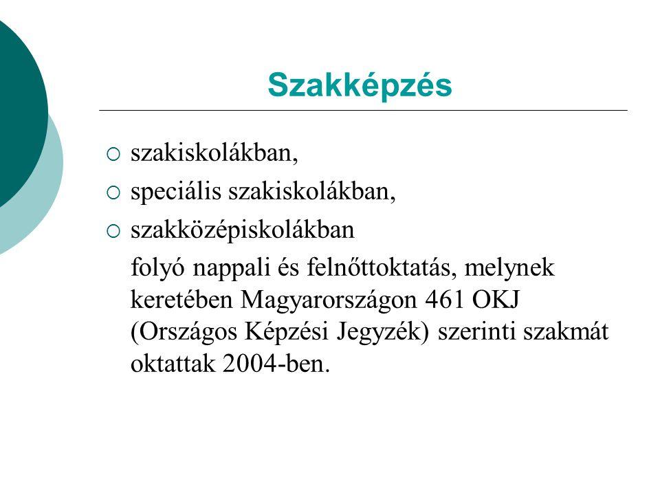 Győr – Nyíregyháza (1): Iskolai végzettség, 1990