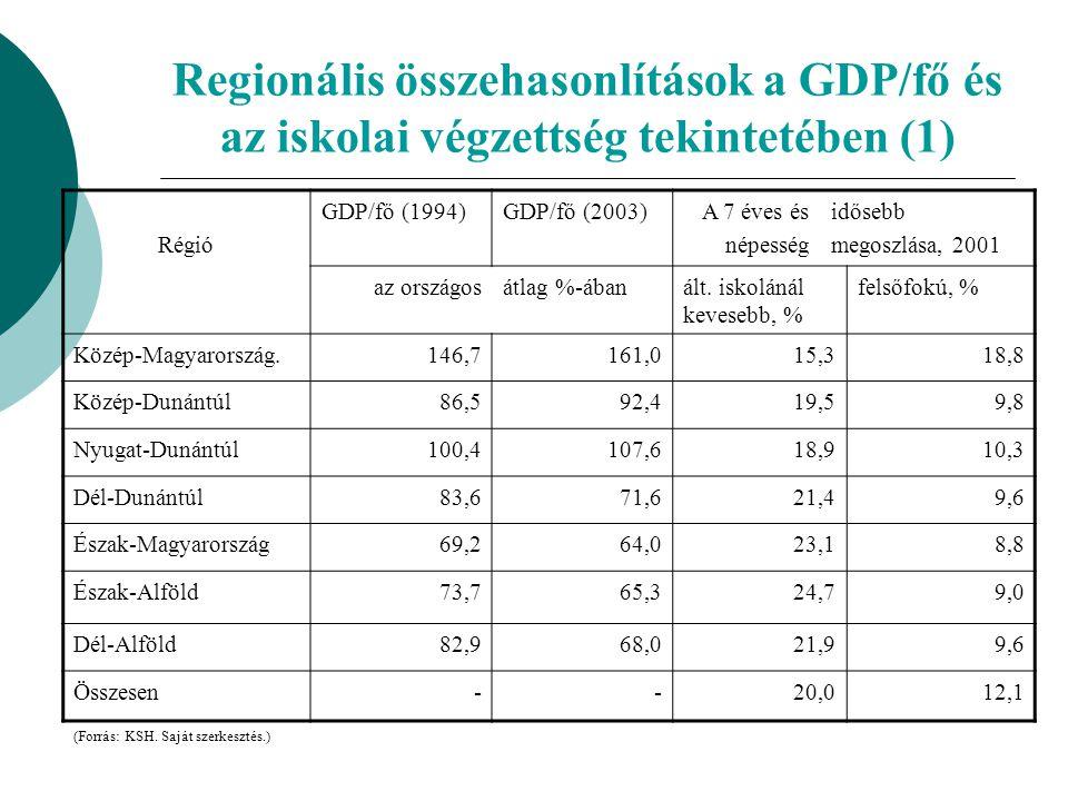 """Regionális összehasonlítások a GDP/Fő és az iskolai végzettség tekintetében (2)  1994 és 2003 között a hat """"vidéki régió közül az egy főre jutó GDP változása a legkedvezőbb a Nyugat- Dunántúli régióban volt; a két legkisebb értéket produkáló régió Észak-Magyarország, valamint Észak- Alföld – közülük a nagyobb mértékű romlás az Észak- Alföldön következett be;  relatíve a legkevesebb iskolázatlan/alacsony iskolázottságú ugyancsak a Nyugat-Dunántúlon él, a legtöbb pedig az Észak-Alföldön, míg a diplomások tekintetében éppen fordított a helyzet."""