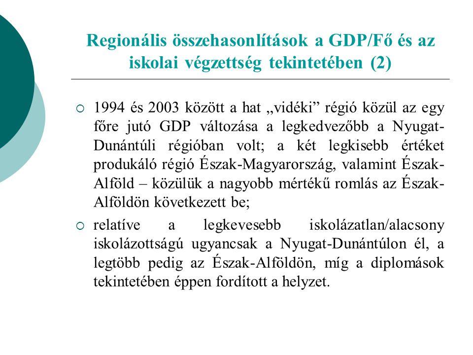 Győr-Moson-Sopron megye – Szabolcs-Szatmár-Bereg megye: Gazdasági növekedés Az egy főre jutó GDP alakulása 1994 és 2004 között, ezer Ft (Forrás: KSH.
