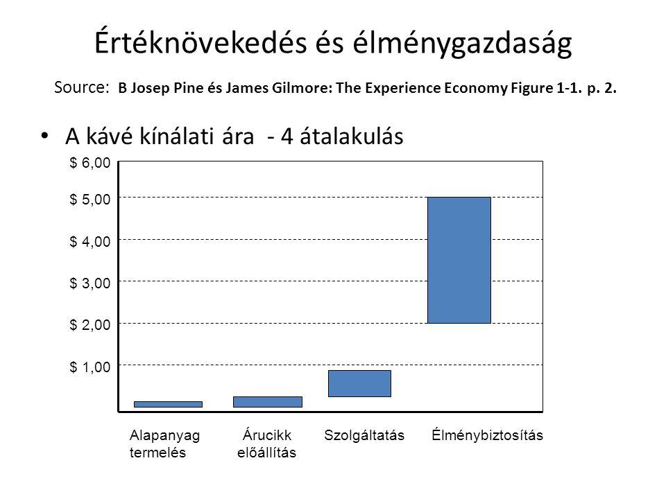 Értéknövekedés és élménygazdaság Source: B Josep Pine és James Gilmore: The Experience Economy Figure 1-1. p. 2. A kávé kínálati ára - 4 átalakulás $